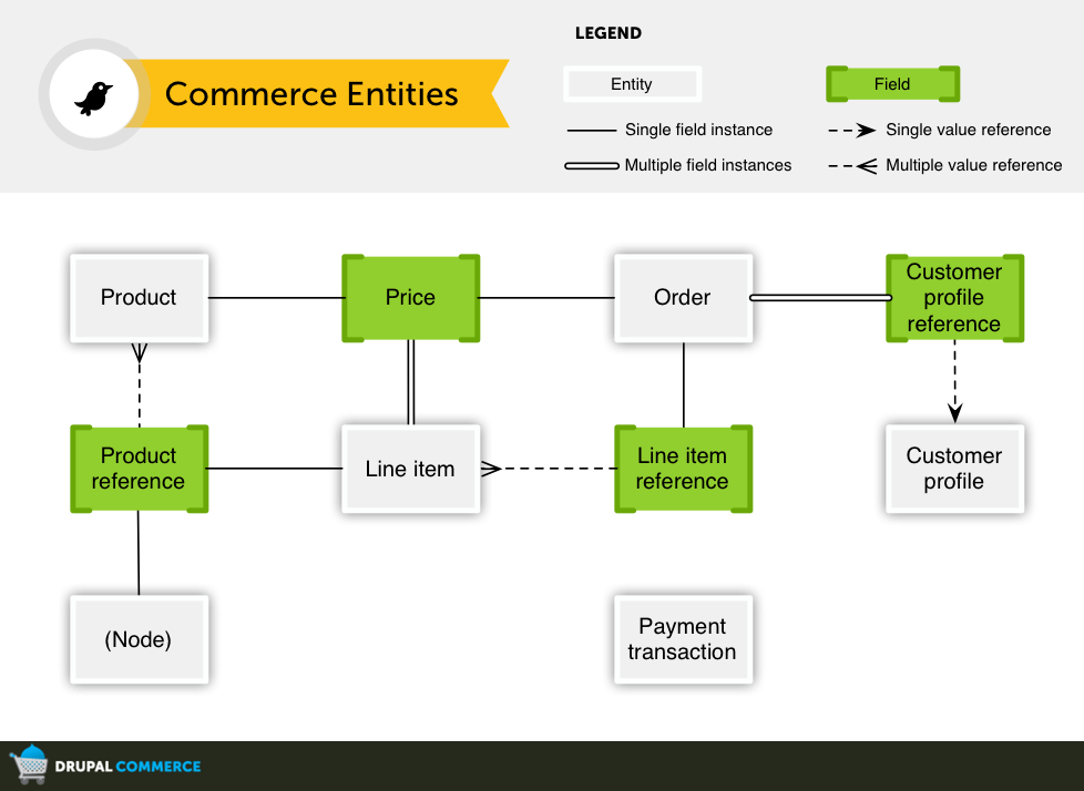 Drupal commerce Entities