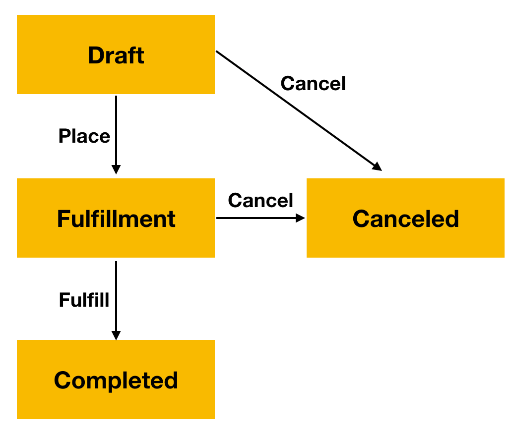 Order fulfillment workflow