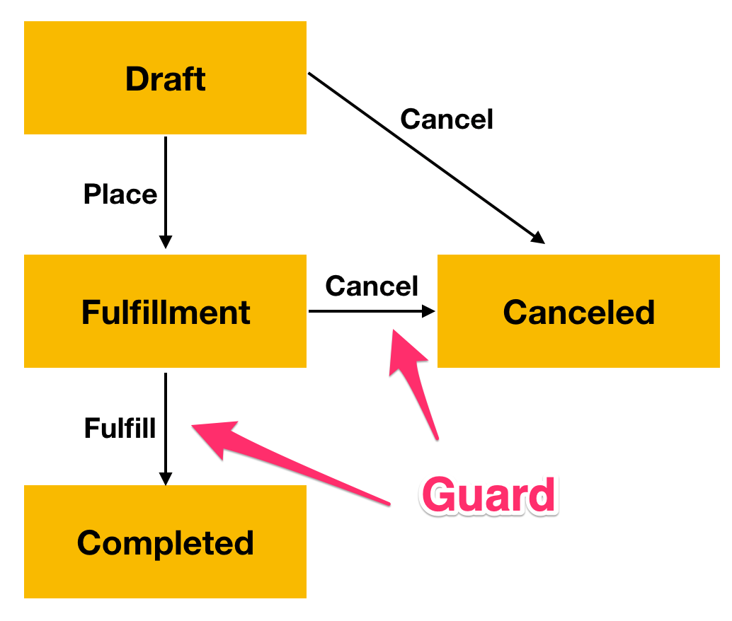 Order fulfillment workflow with guards