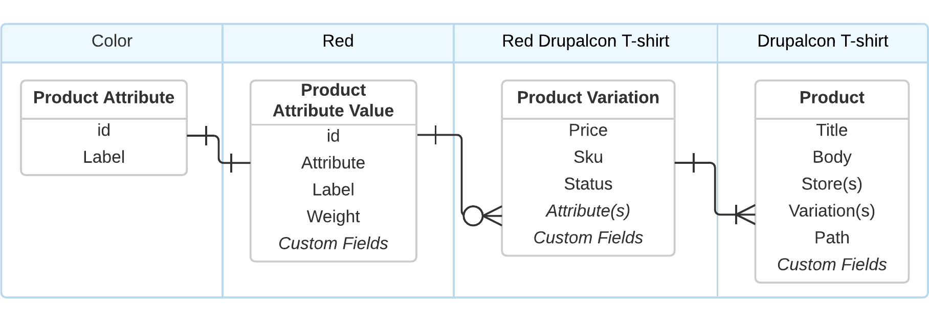 Product Attribute Entity Relationships