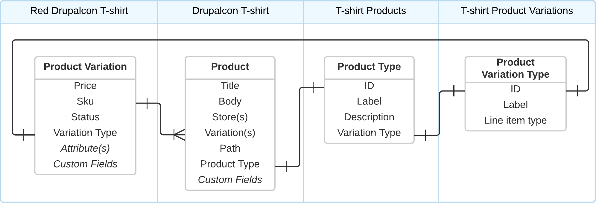 Product Entity Relationships