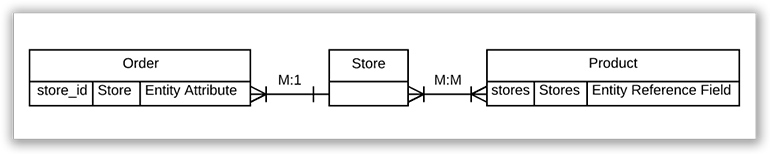 Store Entity Diagram. Stores are M:M for products and M:1 for Orders.